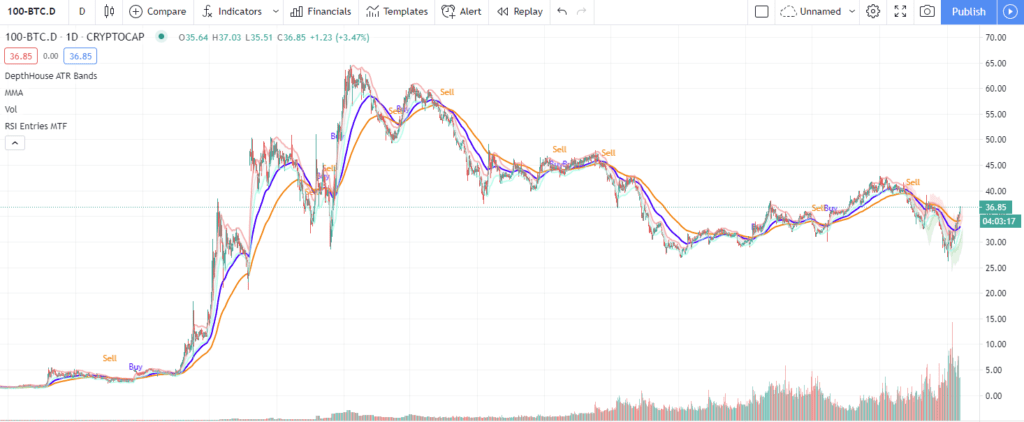 Altcoins dominance